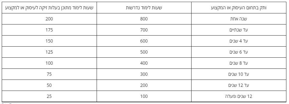טבלה קרן השתלמות